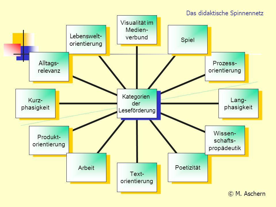 Kategorien der Leseförderung Visualität im Medien- verbund Spiel Prozess- orientierung Lang- phasigkeit Wissen- schafts- propädeutik Poetizität Text-