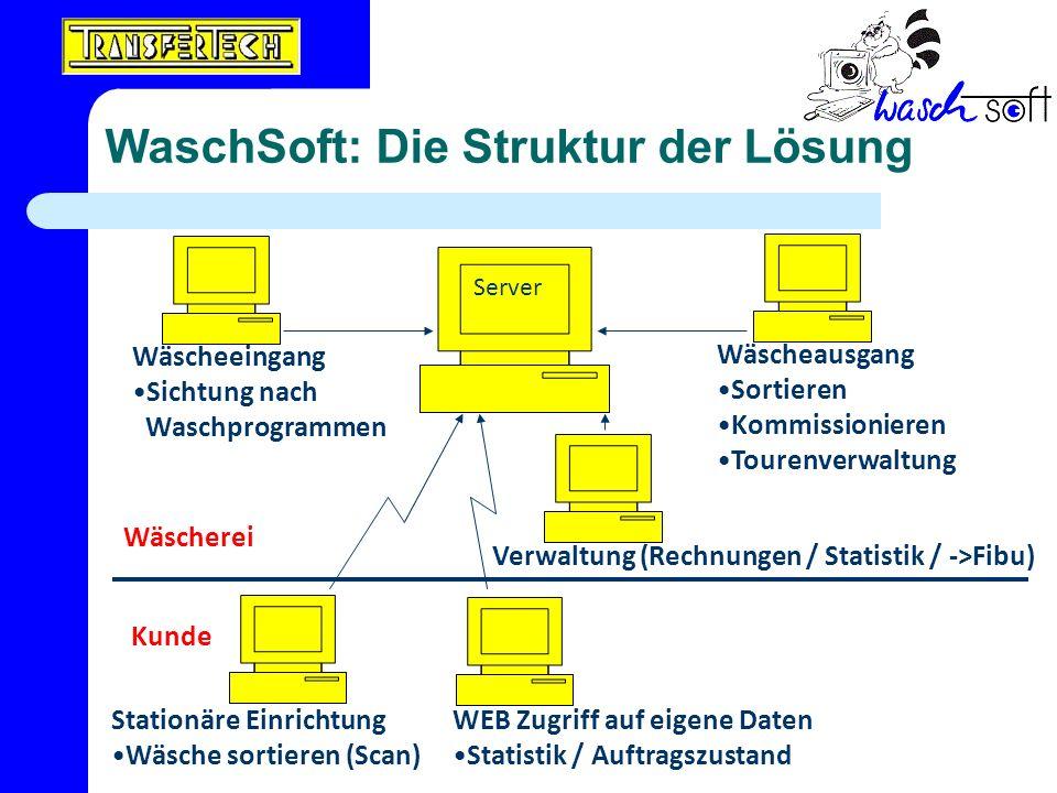 WaschSoft: Die Struktur der Lösung Server Wäscheeingang Sichtung nach Waschprogrammen Wäscheausgang Sortieren Kommissionieren Tourenverwaltung Verwalt