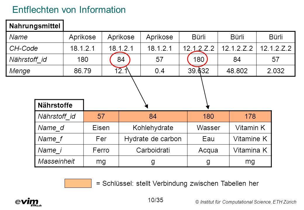 © Institut für Computational Science, ETH Zürich Entflechten von Information Nahrungsmittel NameAprikose Bürli CH-Code18.1.2.1 12.1.2.Z.2 Nährstoff_id