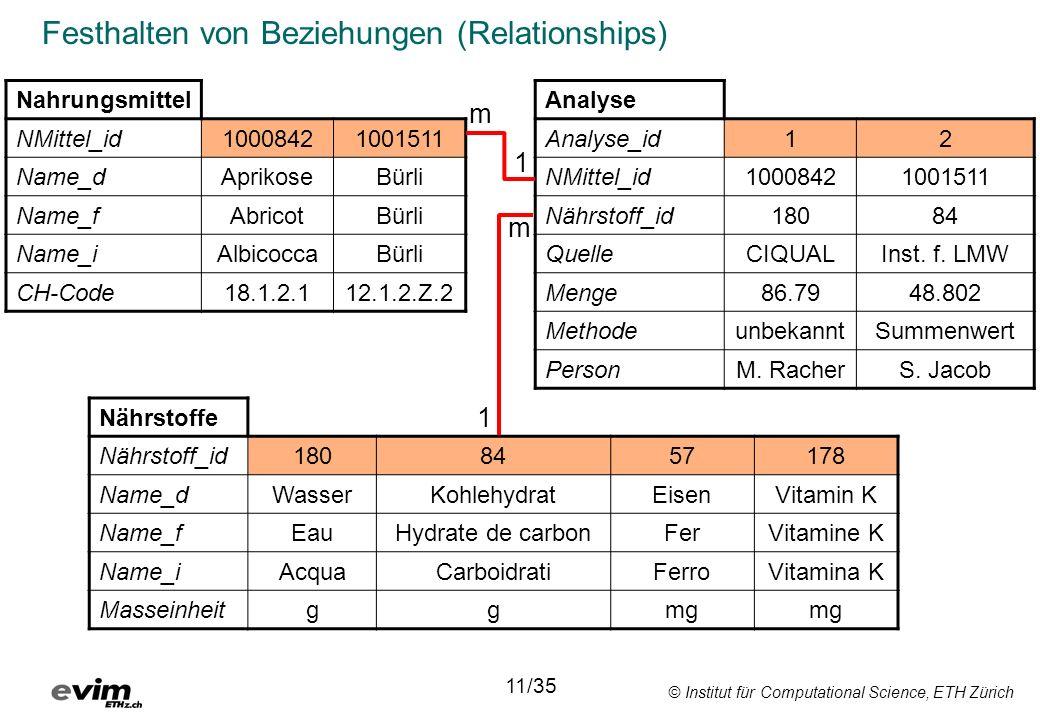 © Institut für Computational Science, ETH Zürich Festhalten von Beziehungen (Relationships) Nahrungsmittel NMittel_id10008421001511 Name_dAprikoseBürl