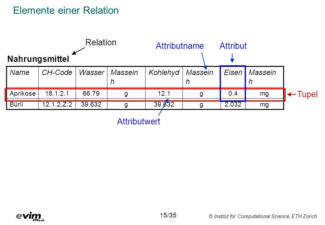 © Institut für Computational Science, ETH Zürich Elemente einer Relation NameCH-CodeWasserMassein h KohlehydMassein h EisenMassein h Aprikose18.1.2.18