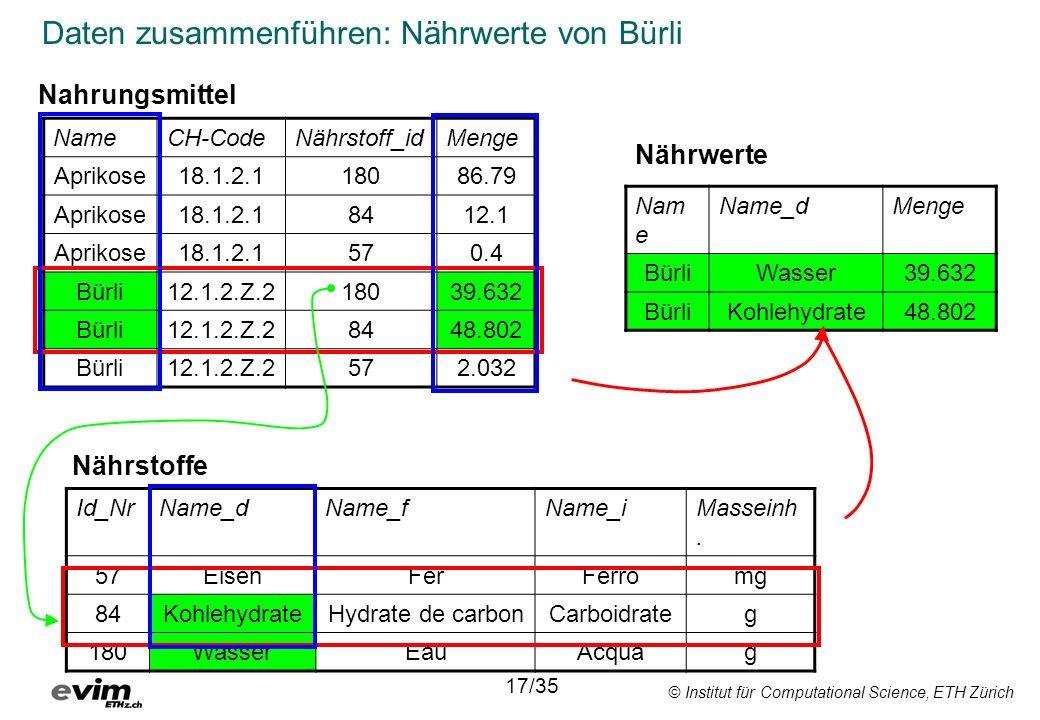 © Institut für Computational Science, ETH Zürich Daten zusammenführen: Nährwerte von Bürli NameCH-CodeNährstoff_idMenge Aprikose18.1.2.118086.79 Aprik