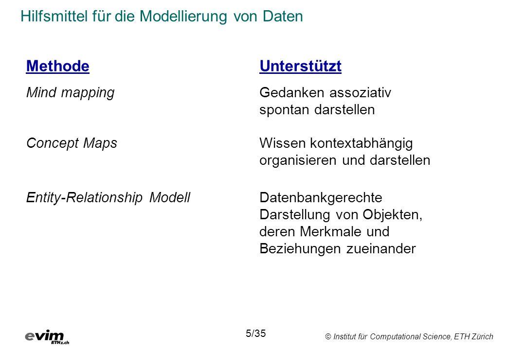 © Institut für Computational Science, ETH Zürich Hilfsmittel für die Modellierung von Daten MethodeUnterstützt Mind mappingGedanken assoziativ spontan