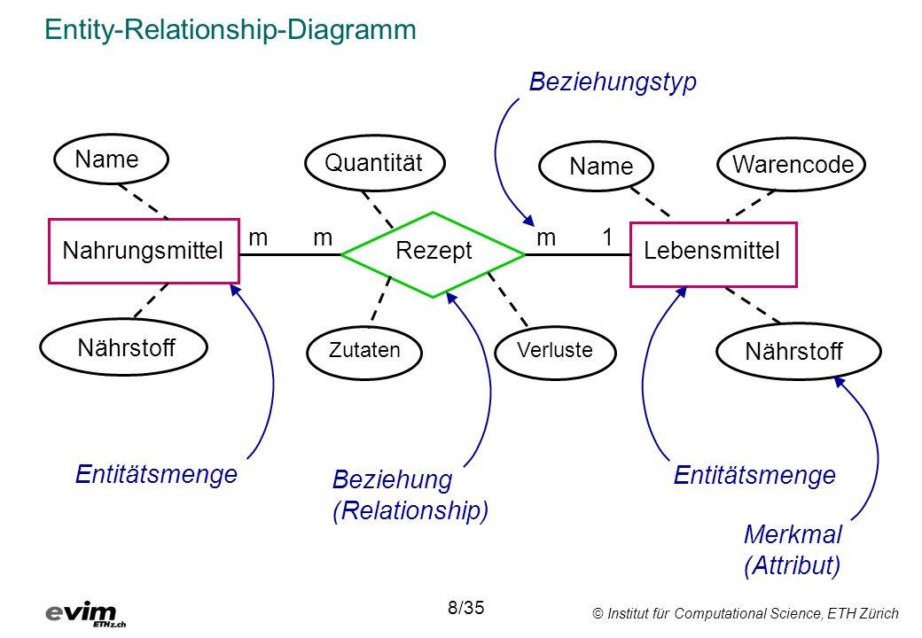 © Institut für Computational Science, ETH Zürich Entity-Relationship-Diagramm Nahrungsmittel Name RezeptLebensmittel Warencode Nährstoff Name Quantitä