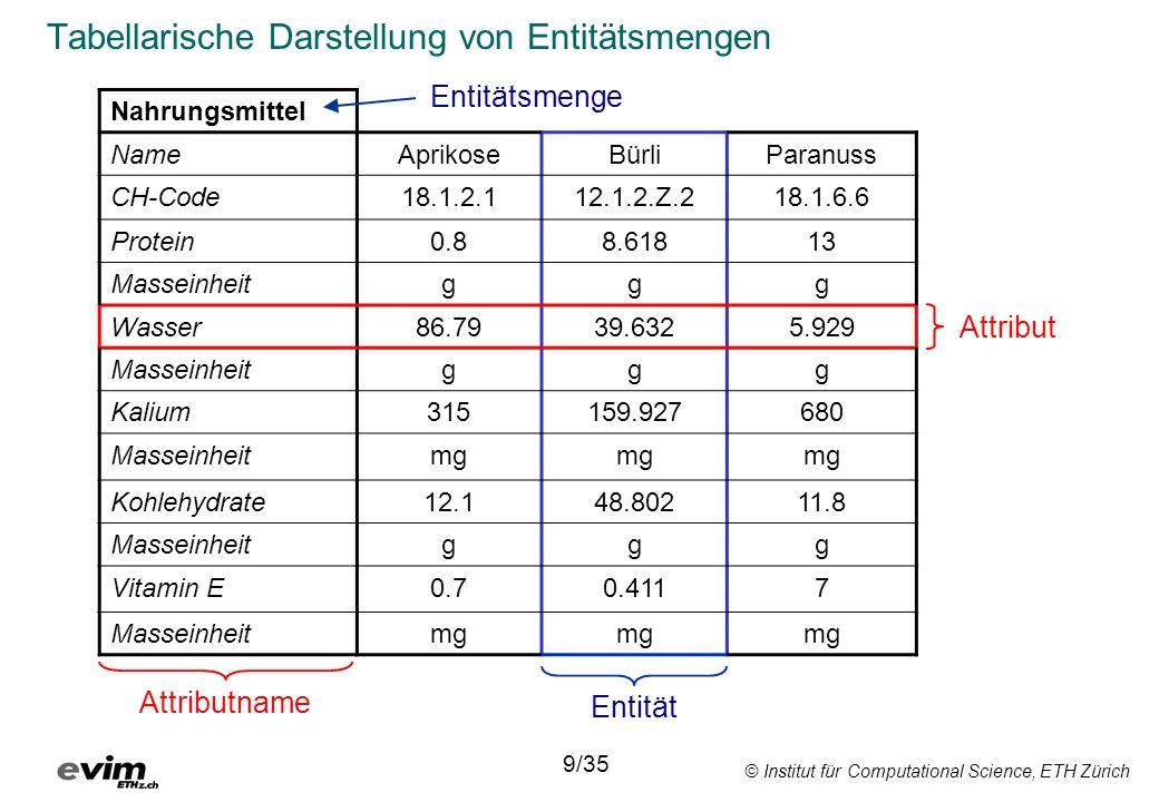 © Institut für Computational Science, ETH Zürich Entflechten von Information Nahrungsmittel NameAprikose Bürli CH-Code18.1.2.1 12.1.2.Z.2 Nährstoff_id18084571808457 Menge86.7912.10.439.63248.8022.032 Nährstoffe Nährstoff_id5784180178 Name_dEisenKohlehydrateWasserVitamin K Name_fFerHydrate de carbonEauVitamine K Name_iFerroCarboidratiAcquaVitamina K Masseinheitmggg 10/35 = Schlüssel: stellt Verbindung zwischen Tabellen her