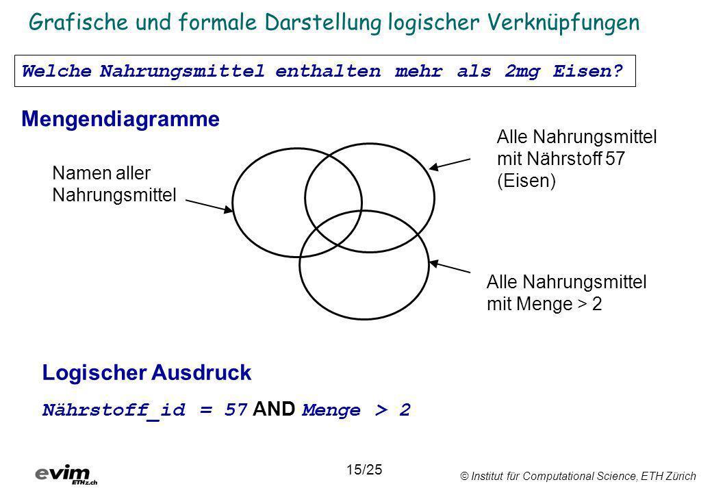 © Institut für Computational Science, ETH Zürich Grafische und formale Darstellung logischer Verknüpfungen Namen aller Nahrungsmittel Alle Nahrungsmit