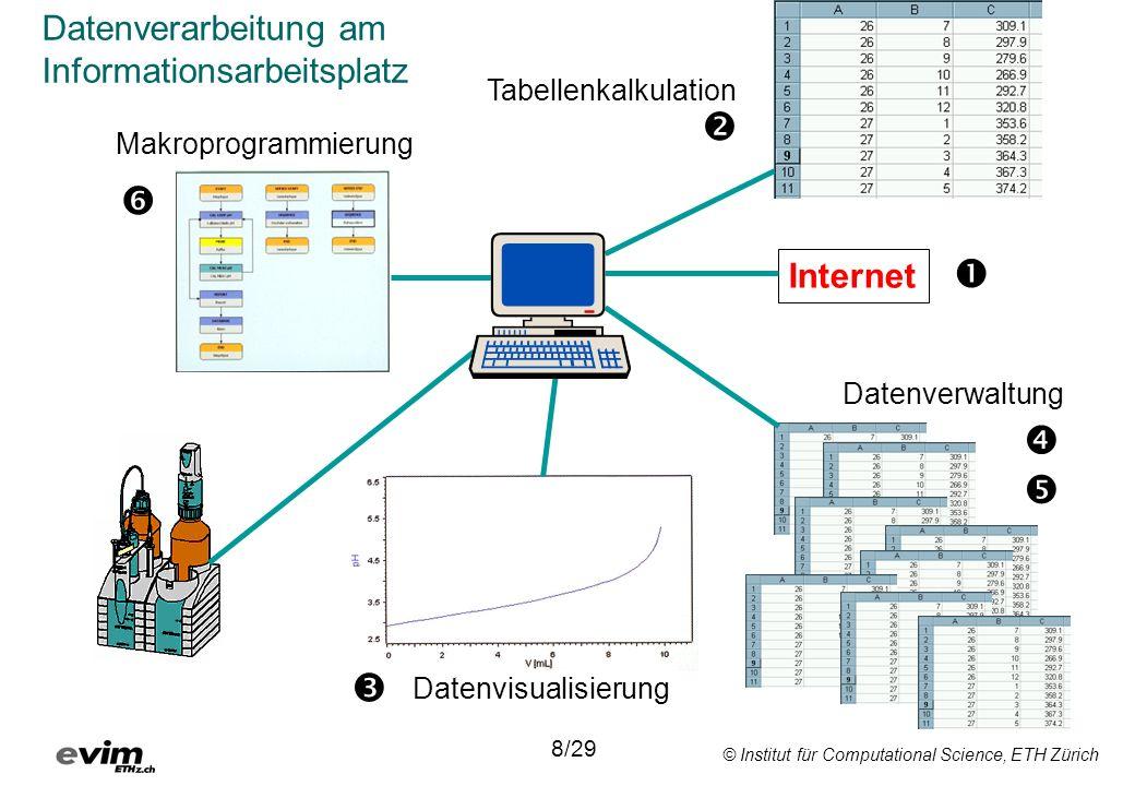 © Institut für Computational Science, ETH Zürich 8/29 Internet Datenverwaltung Tabellenkalkulation Makroprogrammierung Datenvisualisierung Datenverarbeitung am Informationsarbeitsplatz