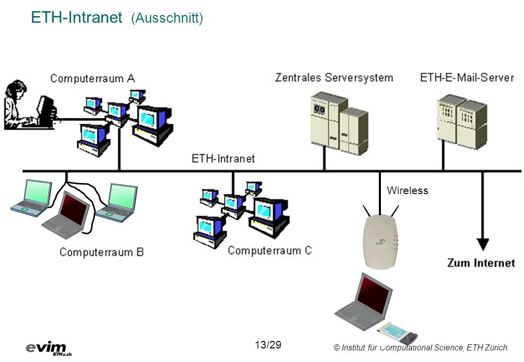 © Institut für Computational Science, ETH Zürich ETH-Intranet (Ausschnitt) Wireless 13/29