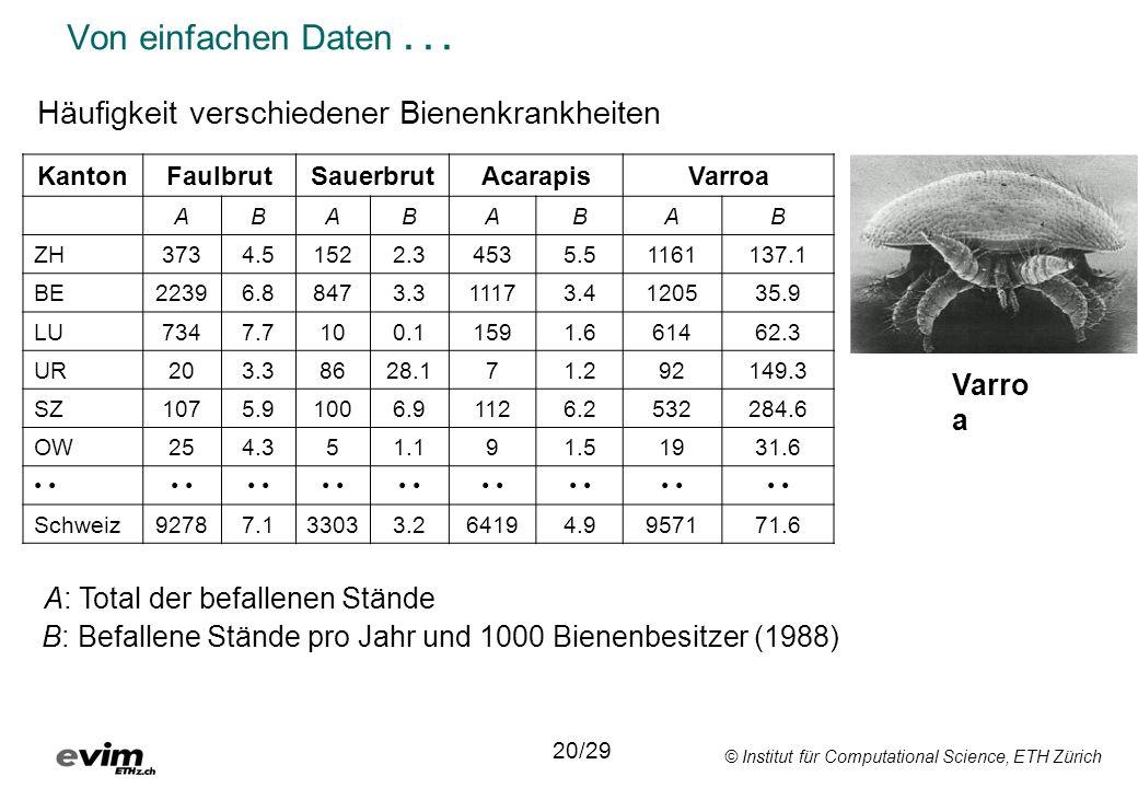 © Institut für Computational Science, ETH Zürich Von einfachen Daten...