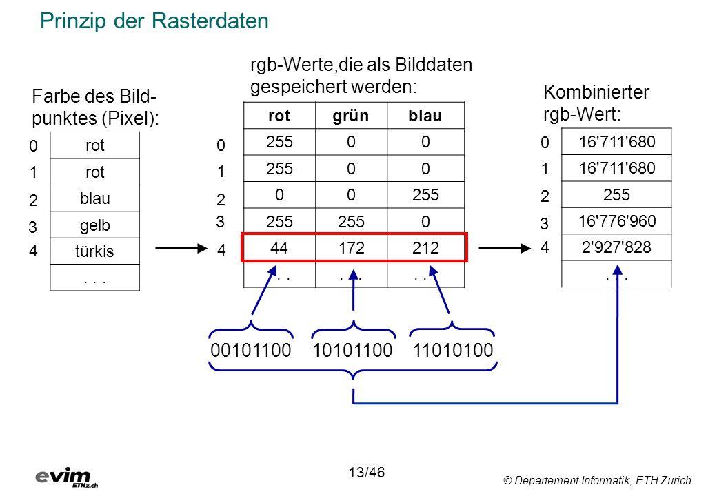 © Departement Informatik, ETH Zürich Prinzip der Rasterdaten rot blau gelb türkis... 0 1 2 3 Farbe des Bild- punktes (Pixel): 0 1 2 3 rotgrünblau 2550