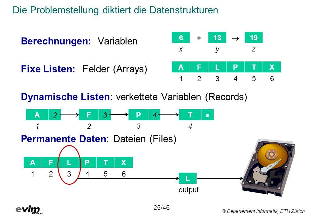 © Departement Informatik, ETH Zürich Die Problemstellung diktiert die Datenstrukturen 25/46 Berechnungen:Variablen Fixe Listen:Felder (Arrays) Dynamische Listen: verkettete Variablen (Records) Permanente Daten:Dateien (Files) AFLPTX 6+13 19 xyz 123456 A2F3P4T 1234 AFLPTX 123456 L output