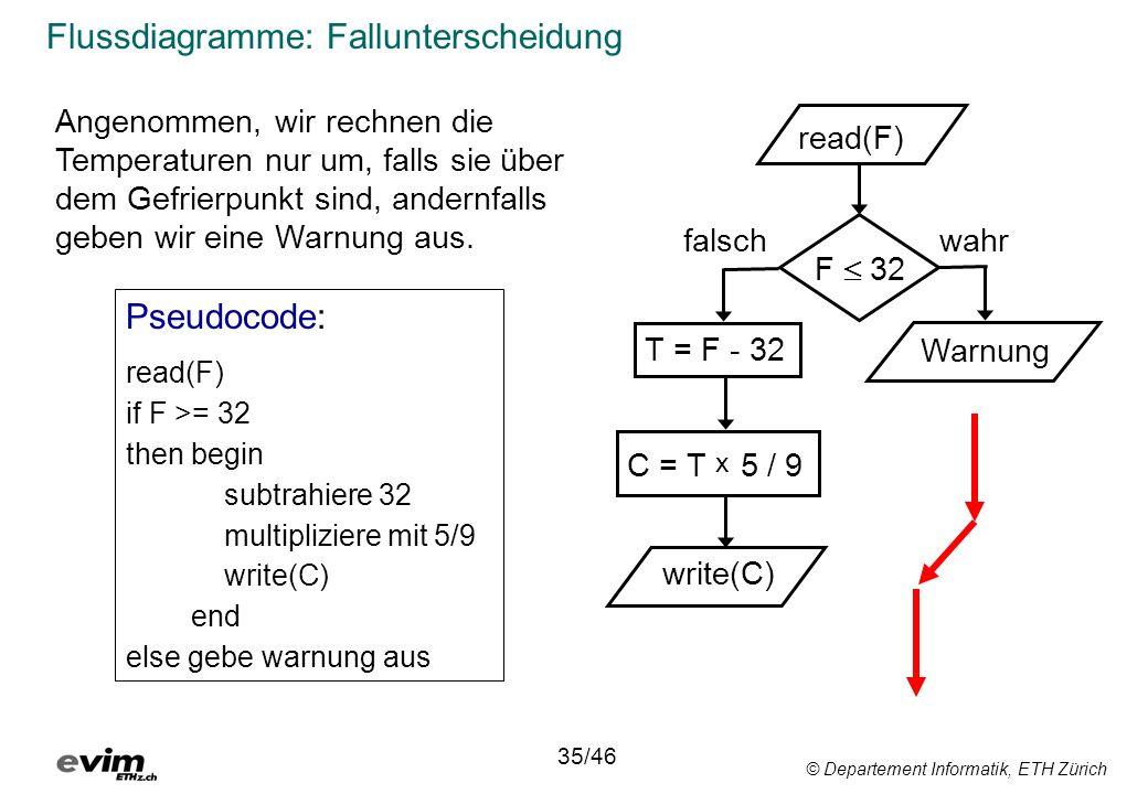 © Departement Informatik, ETH Zürich Flussdiagramme: Fallunterscheidung read(F) T = F - 32 C = T x 5 / 9 write(C) F 32 Warnung wahrfalsch Pseudocode: read(F) if F >= 32 then begin subtrahiere 32 multipliziere mit 5/9 write(C) end else gebe warnung aus 35/46 Angenommen, wir rechnen die Temperaturen nur um, falls sie über dem Gefrierpunkt sind, andernfalls geben wir eine Warnung aus.