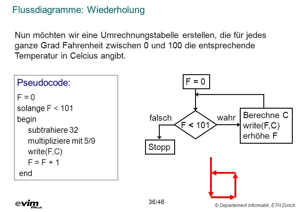 © Departement Informatik, ETH Zürich Flussdiagramme: Wiederholung F = 0 Stopp F < 101 Berechne C write(F,C) erhöhe F wahr falsch Pseudocode: F = 0 solange F < 101 begin subtrahiere 32 multipliziere mit 5/9 write(F,C) F = F + 1 end 36/46 Nun möchten wir eine Umrechnungstabelle erstellen, die für jedes ganze Grad Fahrenheit zwischen 0 und 100 die entsprechende Temperatur in Celcius angibt.