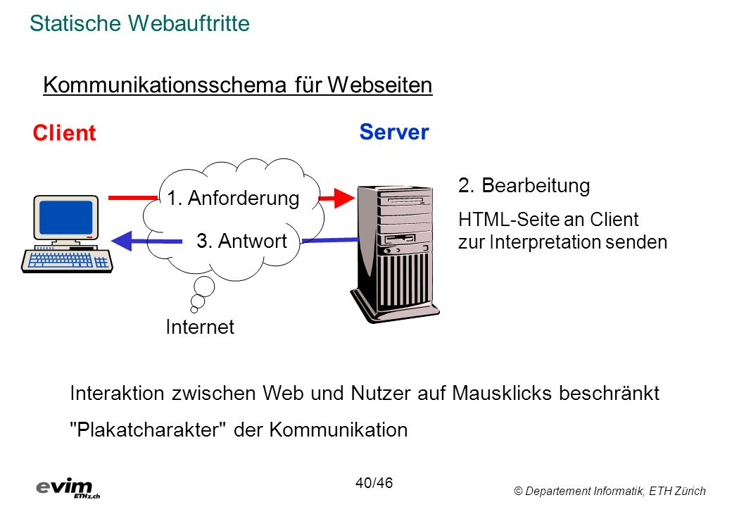 © Departement Informatik, ETH Zürich Statische Webauftritte Kommunikationsschema für Webseiten Client Server 1. Anforderung 3. Antwort 2. Bearbeitung