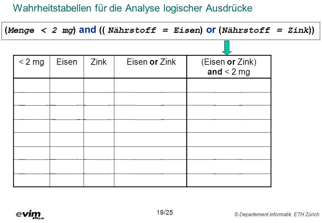 © Departement Informatik, ETH Zürich Wahrheitstabellen für die Analyse logischer Ausdrücke < 2 mgEisenZink Eisen or Zink(Eisen or Zink) and < 2 mg WWWWW WWFWW WFWWW WFFFF FWWWF FWFWF FFWWF FFFFF 19/25 ( Menge < 2 mg ) and (( Nährstoff = Eisen ) or ( Nährstoff = Zink ))