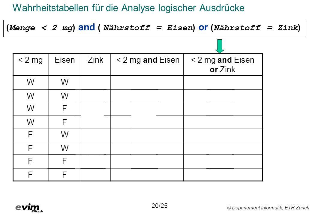 © Departement Informatik, ETH Zürich Wahrheitstabellen für die Analyse logischer Ausdrücke < 2 mgEisenZink < 2 mg and Eisen or Zink WWWWW WWFWW WFWFW WFFFF FWWFW FWFFF FFWFW FFFFF 20/25 ( Menge < 2 mg ) and ( Nährstoff = Eisen ) or ( Nährstoff = Zink )