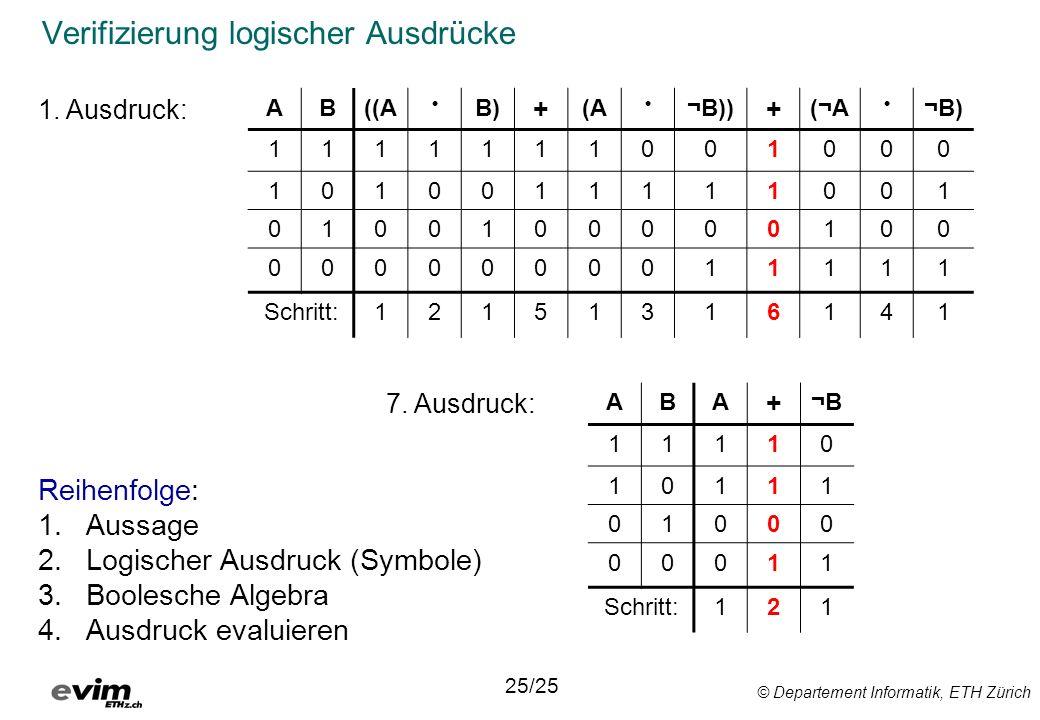 © Departement Informatik, ETH Zürich Verifizierung logischer Ausdrücke 25/25 AB((A B) + (A ¬B)) + (¬A ¬B) 1111111001000 1010011111001 0100100000100 0000000011111 Schritt:12151316141 ABA + ¬B 11110 10111 01000 00011 Schritt:121 Reihenfolge: 1.Aussage 2.Logischer Ausdruck (Symbole) 3.Boolesche Algebra 4.Ausdruck evaluieren 1.