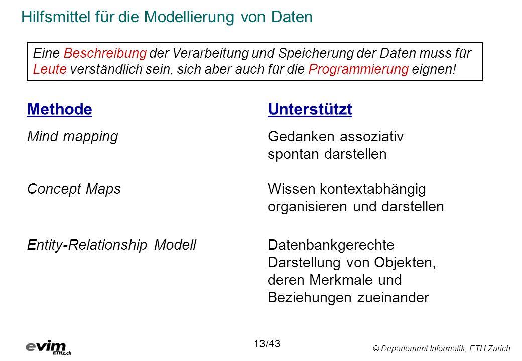 © Departement Informatik, ETH Zürich Hilfsmittel für die Modellierung von Daten MethodeUnterstützt Mind mappingGedanken assoziativ spontan darstellen