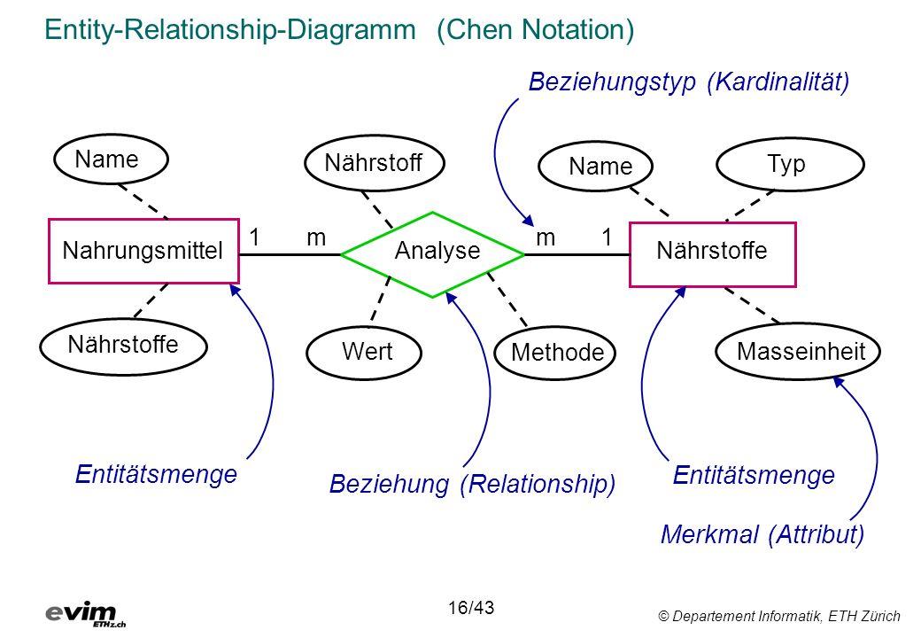 © Departement Informatik, ETH Zürich Entity-Relationship-Diagramm (Chen Notation) Nahrungsmittel Name AnalyseNährstoffe Typ Masseinheit Name Nährstoff