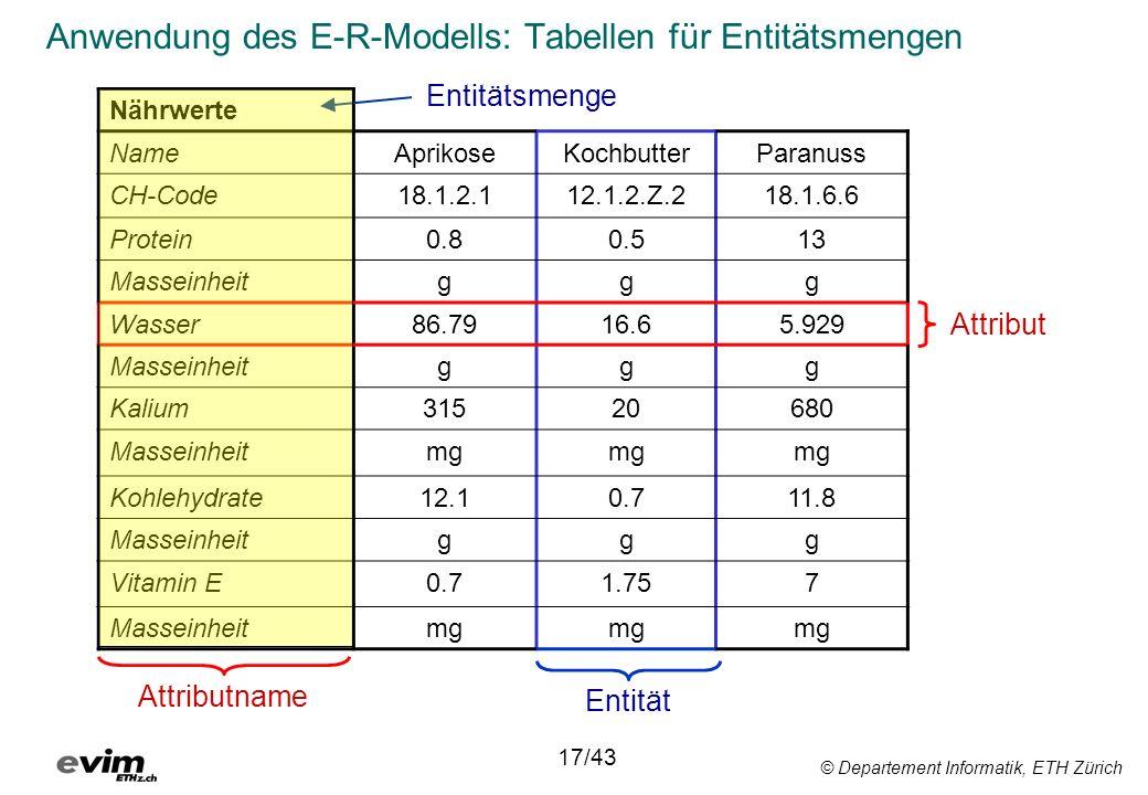 © Departement Informatik, ETH Zürich Anwendung des E-R-Modells: Tabellen für Entitätsmengen Nährwerte NameAprikoseKochbutterParanuss CH-Code18.1.2.112