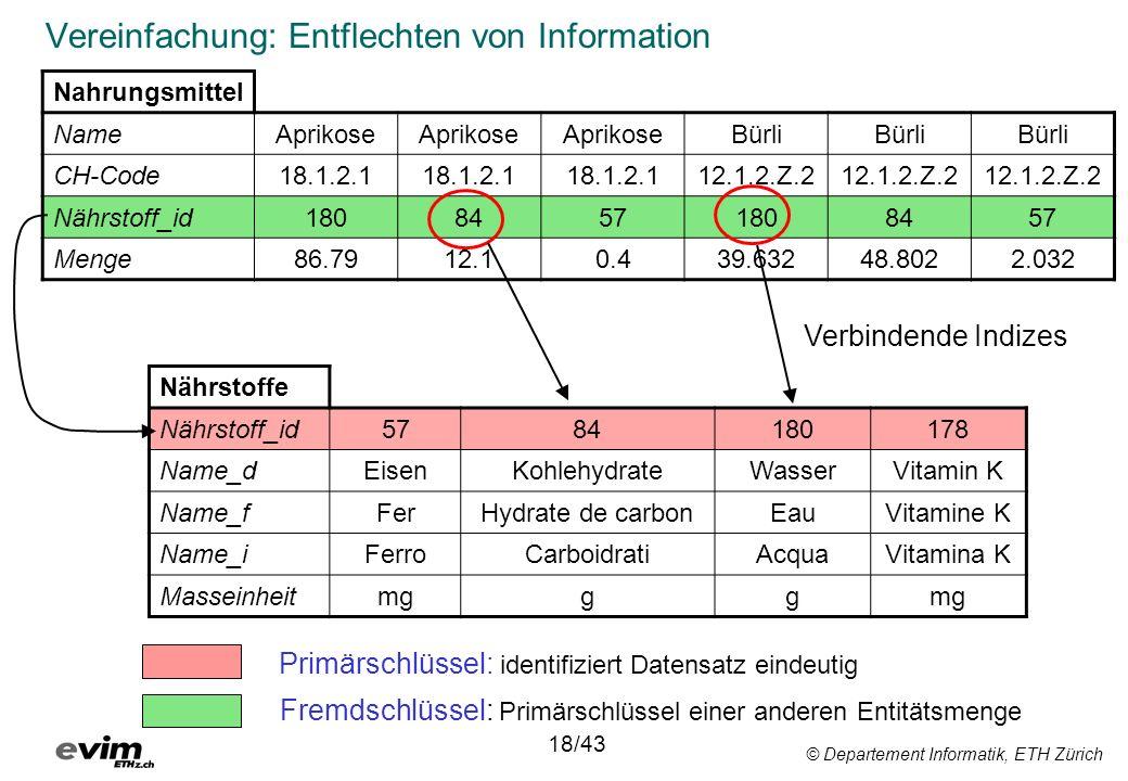 © Departement Informatik, ETH Zürich Vereinfachung: Entflechten von Information Nahrungsmittel NameAprikose Bürli CH-Code18.1.2.1 12.1.2.Z.2 Nährstoff