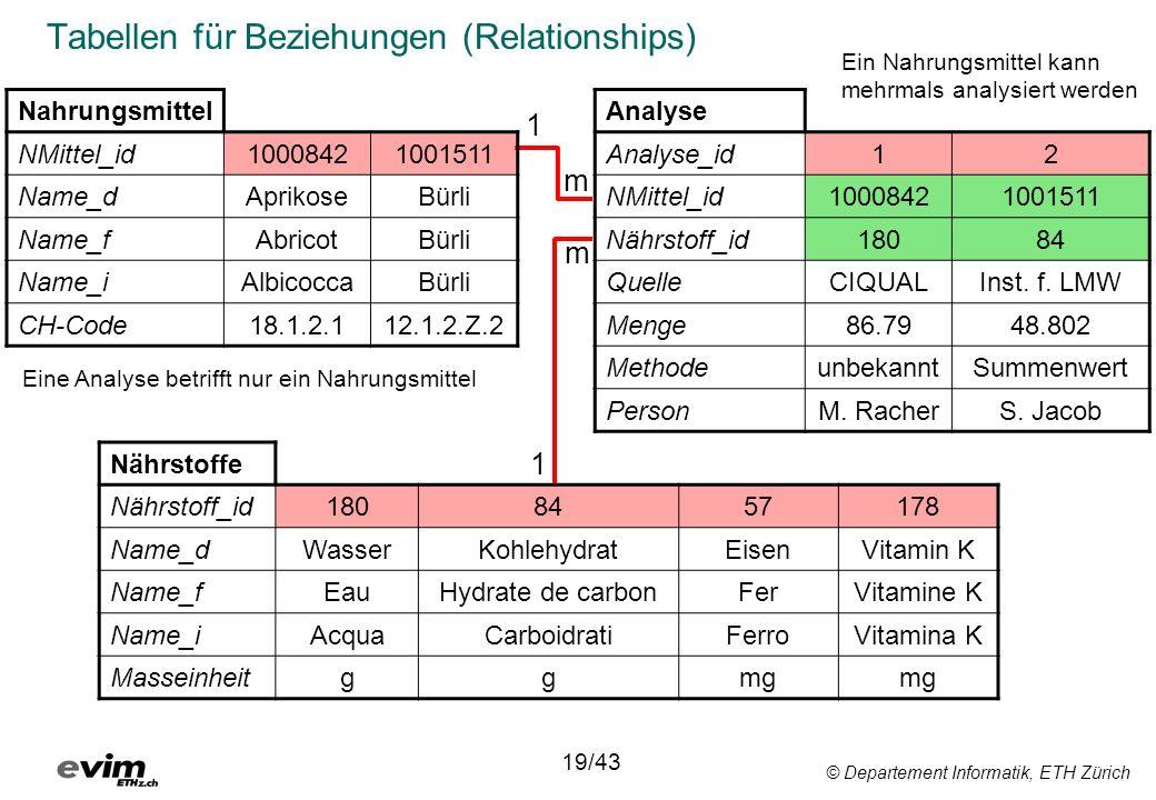 © Departement Informatik, ETH Zürich Tabellen für Beziehungen (Relationships) Nahrungsmittel NMittel_id10008421001511 Name_dAprikoseBürli Name_fAbrico