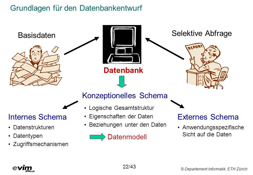 © Departement Informatik, ETH Zürich Grundlagen für den Datenbankentwurf Datenbank Basisdaten Selektive Abfrage Konzeptionelles Schema Internes Schema