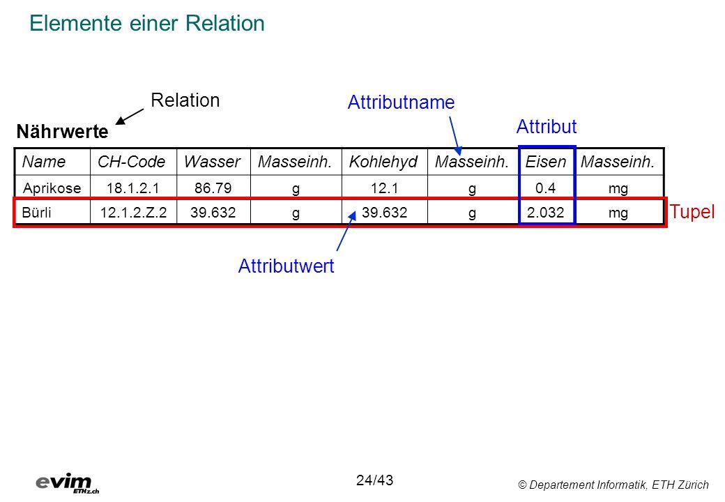 © Departement Informatik, ETH Zürich Elemente einer Relation NameCH-CodeWasserMasseinh.KohlehydMasseinh.EisenMasseinh. Aprikose18.1.2.186.79g12.1g0.4m