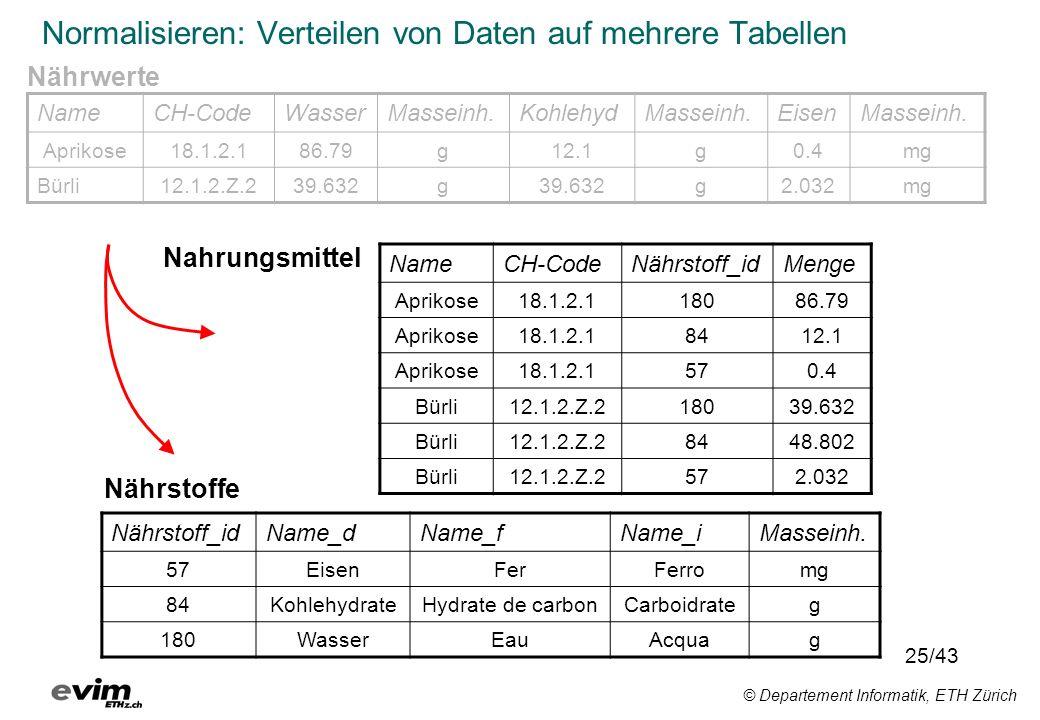 © Departement Informatik, ETH Zürich Normalisieren: Verteilen von Daten auf mehrere Tabellen NameCH-CodeNährstoff_idMenge Aprikose18.1.2.118086.79 Apr