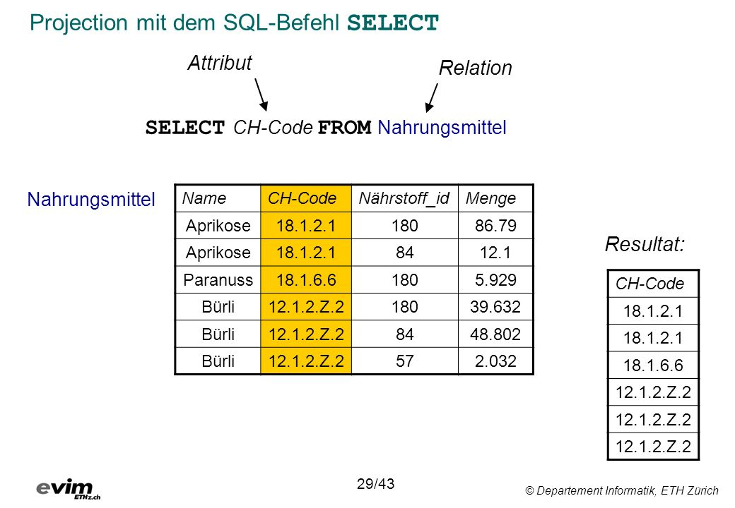 © Departement Informatik, ETH Zürich Projection mit dem SQL-Befehl SELECT SELECT CH-Code FROM Nahrungsmittel 29/43 NameCH-CodeNährstoff_idMenge Apriko