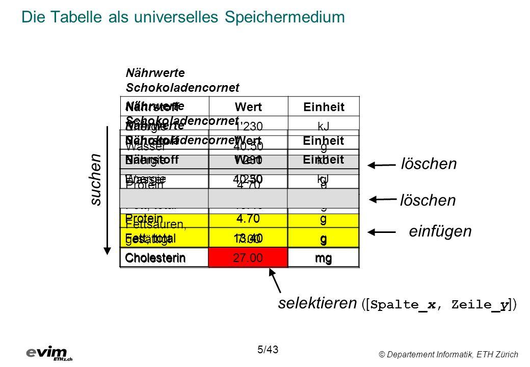 © Departement Informatik, ETH Zürich Die Tabelle als universelles Speichermedium 5/43 Nährwerte Schokoladencornet NährstoffWertEinheit Energie1'230kJ