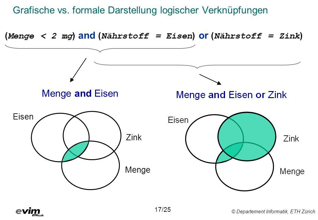 © Departement Informatik, ETH Zürich Grafische vs. formale Darstellung logischer Verknüpfungen Eisen 17/25 Menge and Eisen Zink Menge ( Menge < 2 mg )