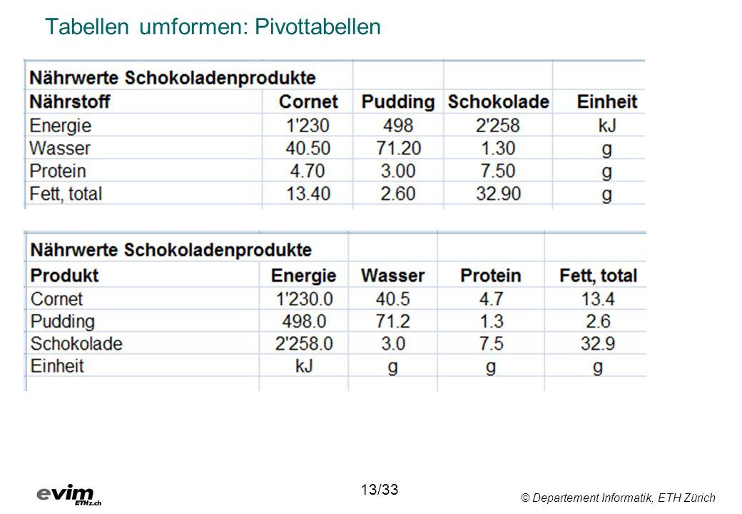 © Departement Informatik, ETH Zürich Tabellen umformen: Pivottabellen 13/33