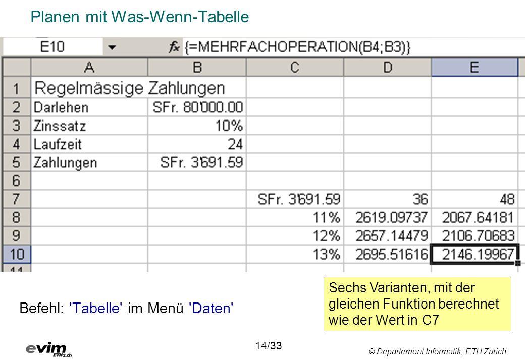 © Departement Informatik, ETH Zürich Planen mit Was-Wenn-Tabelle Befehl: 'Tabelle' im Menü 'Daten' 14/33 Sechs Varianten, mit der gleichen Funktion be