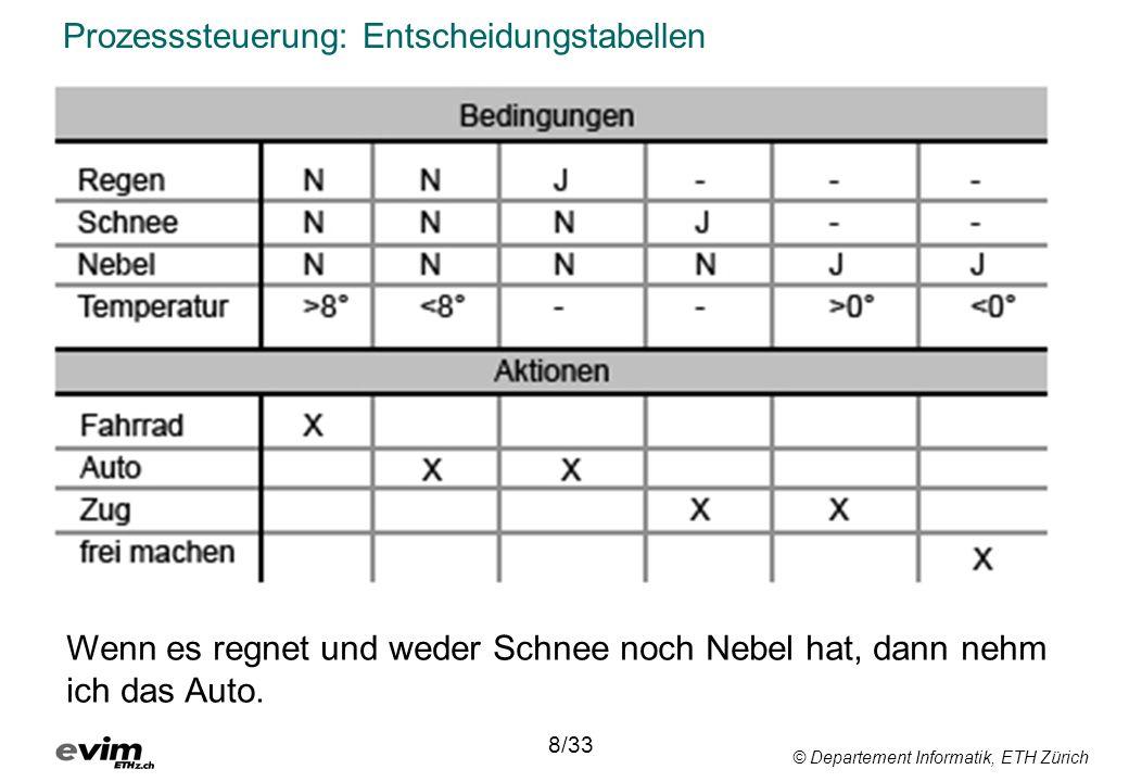 © Departement Informatik, ETH Zürich Bäume wachsen nicht in den Himmel On the accuracy of statistical procedures in Microsoft Excel 2007 B.D.