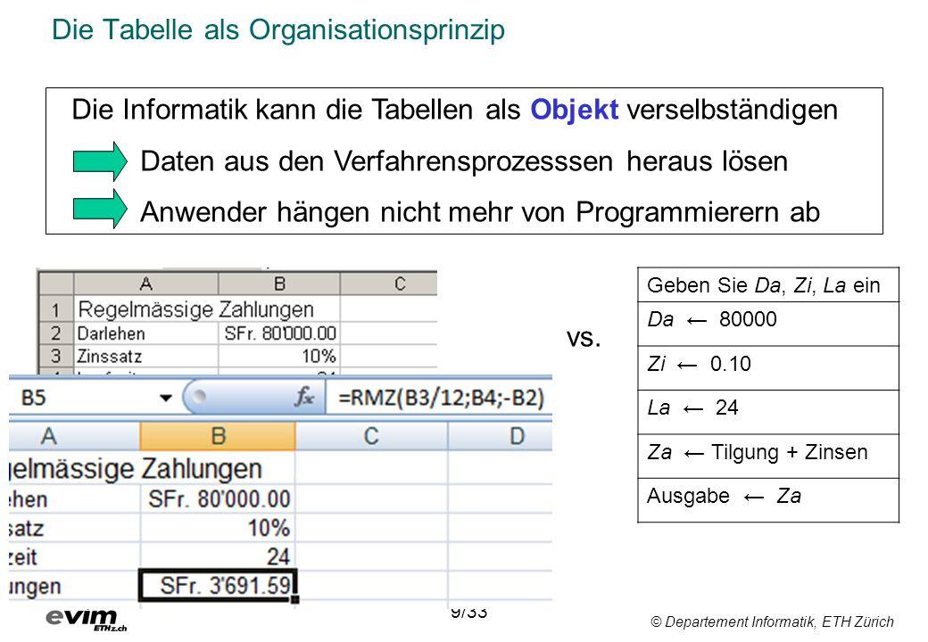 © Departement Informatik, ETH Zürich Datenverarbeitung am Informationsarbeitsplatz Das universellste Informatikmittel für die individuelle Datenverarbeitung ist die Tabellenkalkulation 10/33 1977 Dan Bricklin (Harvard MBA Student) Robert Frankston (Programmierer)