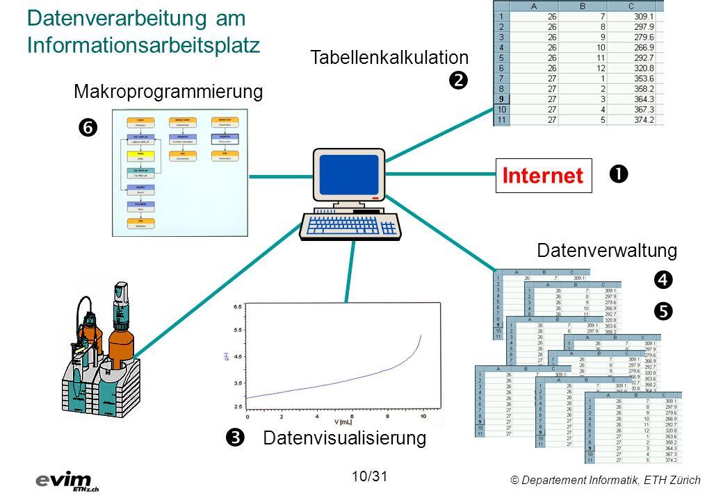 © Departement Informatik, ETH Zürich 10/31 Internet Datenverwaltung Tabellenkalkulation Makroprogrammierung Datenvisualisierung Datenverarbeitung am I