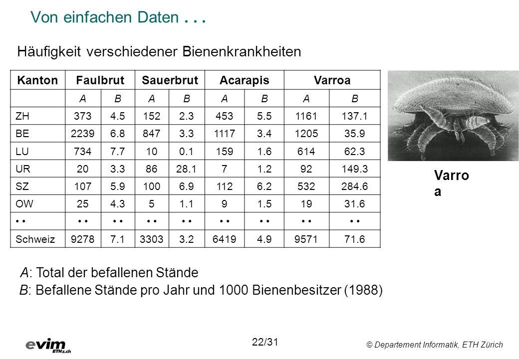 © Departement Informatik, ETH Zürich Von einfachen Daten... Varro a KantonFaulbrutSauerbrutAcarapisVarroa ABABABAB ZH3734.51522.34535.51161137.1 BE223