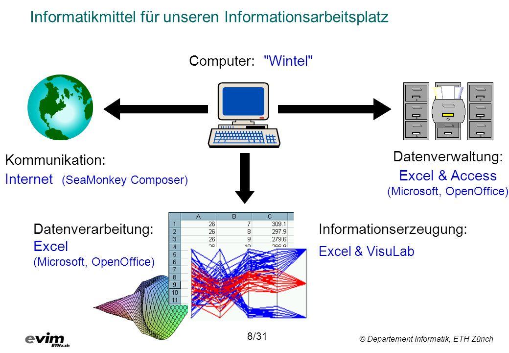 © Departement Informatik, ETH Zürich Informatikmittel für unseren Informationsarbeitsplatz Computer: