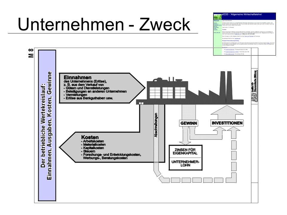 Betriebliche Leistung Betrieblicher Leistungsprozeß –Beschaffung –Produktion –Absatz –Service –Querschnittsfunktionen BeschaffungProduktionAbsatzService Querschnitt