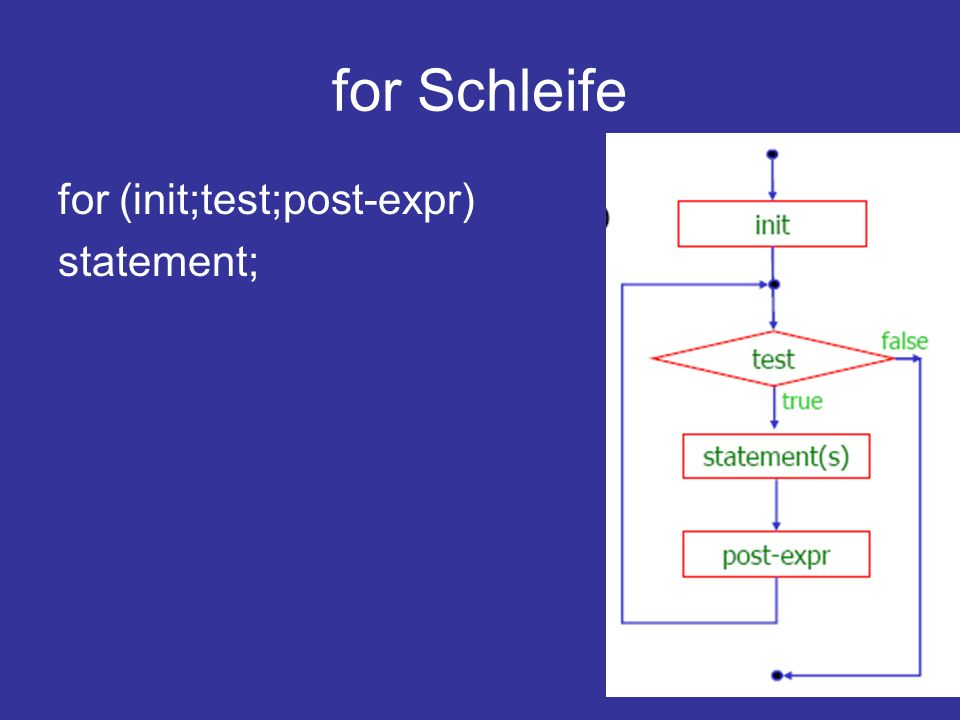 for Schleife for (init;test;post-expr) statement;