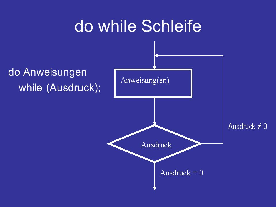 do while Schleife do Anweisungen while (Ausdruck);