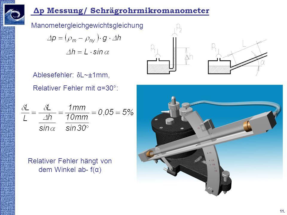 11. 2009. tavasz Δp Messung/ Schrägrohrmikromanometer Relativer Fehler hängt von dem Winkel ab- f(α) Manometergleichgewichtsgleichung Ablesefehler: L~