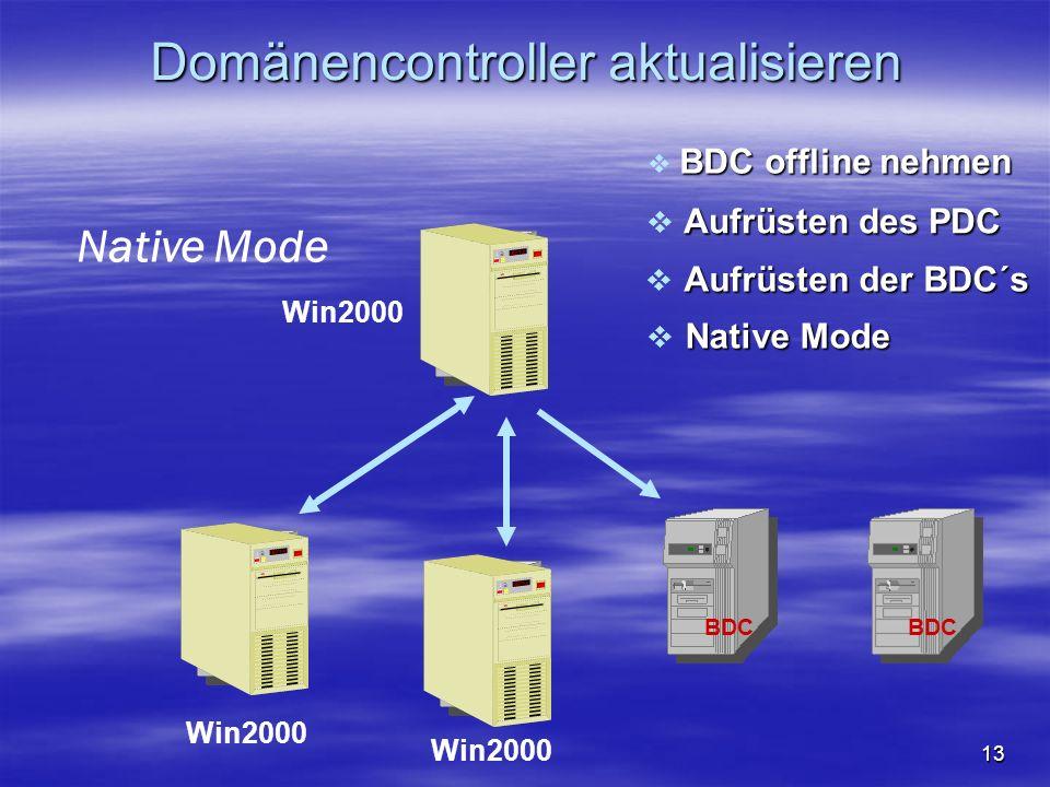 13 BDC PDC Aufrüsten des PDC Mixed Mode Windows NT4 Native Mode Aufrüsten der BDC´s BDC BDC offline nehmen BDC Domänencontroller aktualisieren Win2000