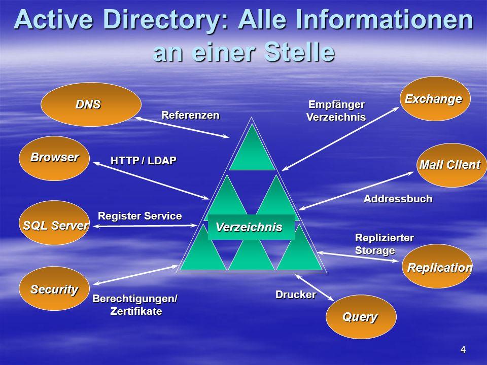 5 Active Directory Zentraler Datastore für alle Netzwerk Objekte (Server, Drucker, Shares, User,...) Zentraler Datastore für alle Netzwerk Objekte (Server, Drucker, Shares, User,...) Single Point of Administration Single Point of Administration Unterstützt offener Standards (DNS, LDAP,..) Unterstützt offener Standards (DNS, LDAP,..) Skalierbar und erweiterbar Skalierbar und erweiterbar Abwärtskompatibel zu NT 3.51 & 4.0 Abwärtskompatibel zu NT 3.51 & 4.0 OU OU