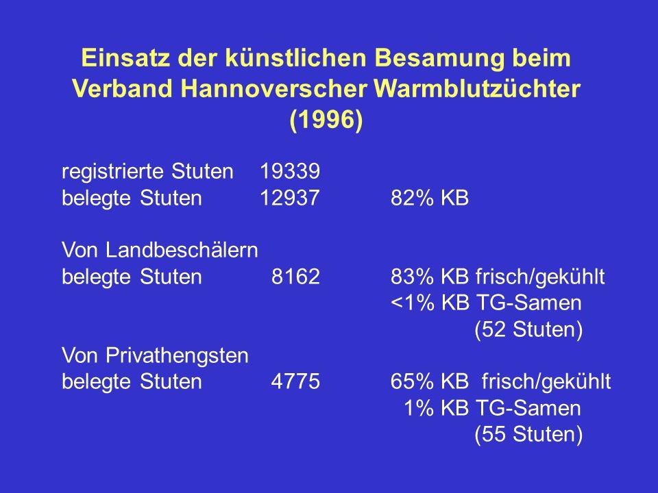 Einsatz der künstlichen Besamung beim Verband Hannoverscher Warmblutzüchter (1996) registrierte Stuten19339 belegte Stuten1293782% KB Von Landbeschäle
