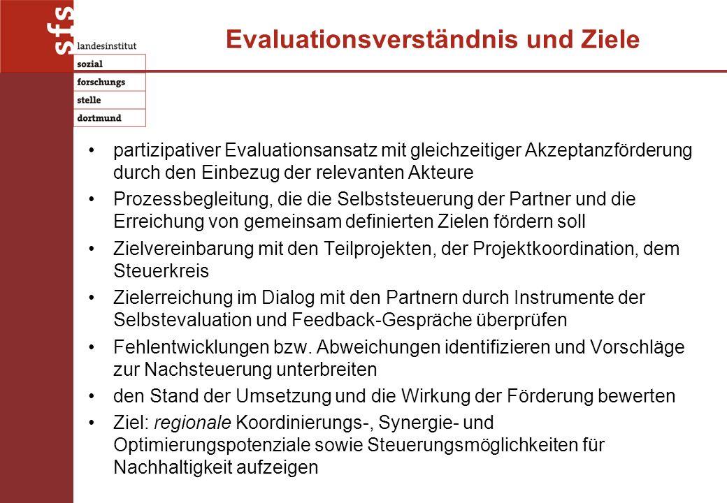Evaluationsverständnis und Ziele partizipativer Evaluationsansatz mit gleichzeitiger Akzeptanzförderung durch den Einbezug der relevanten Akteure Prozessbegleitung, die die Selbststeuerung der Partner und die Erreichung von gemeinsam definierten Zielen fördern soll Zielvereinbarung mit den Teilprojekten, der Projektkoordination, dem Steuerkreis Zielerreichung im Dialog mit den Partnern durch Instrumente der Selbstevaluation und Feedback-Gespräche überprüfen Fehlentwicklungen bzw.