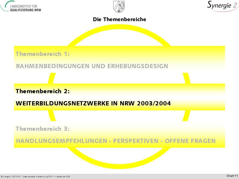 ©Synergie 2/LfQ NRW: Netzwerkatlas Weiterbildung NRW September 2004 Chart 11 Themenbereich 2: WEITERBILDUNGSNETZWERKE IN NRW 2003/2004 Themenbereich 1: RAHMENBEDINGUNGEN UND ERHEBUNGSDESIGN Themenbereich 3: HANDLUNGSEMPFEHLUNGEN - PERSPEKTIVEN - OFFENE FRAGEN Die Themenbereiche