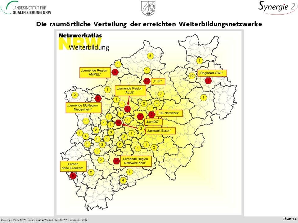 ©Synergie 2/LfQ NRW: Netzwerkatlas Weiterbildung NRW September 2004 Chart 14 Die raumörtliche Verteilung der erreichten Weiterbildungsnetzwerke