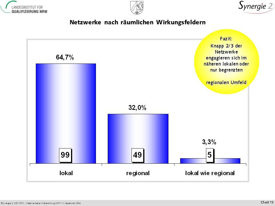 ©Synergie 2/LfQ NRW: Netzwerkatlas Weiterbildung NRW September 2004 Chart 15 Netzwerke nach räumlichen Wirkungsfeldern Fazit: Knapp 2/3 der Netzwerke engagieren sich im näheren lokalen oder nur begrenzten regionalen Umfeld